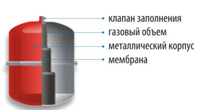 Гидроаккумулятор (аккумулятор давления)