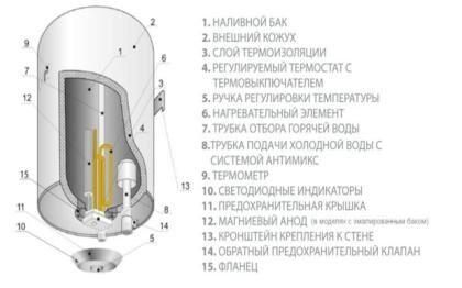Как разобрать водонагреватель, схема