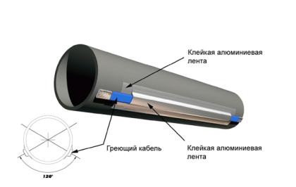 Обогрев канализации греющим кабелем