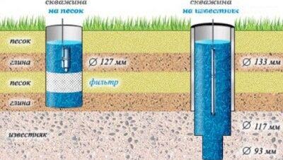 Обустройство скважин на песок и артезианских