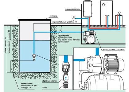 Подключение станции насосного оборудования по однотрубной схеме