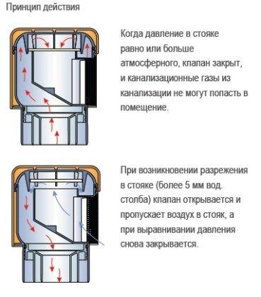Разновидности воздушного клапана