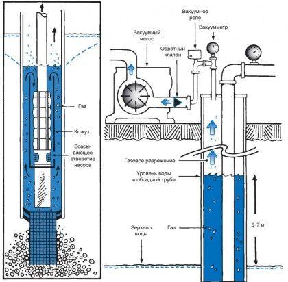 Схема работы обсадной трубы