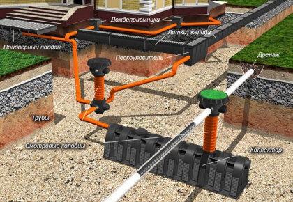 Схема работы ливневой канализации