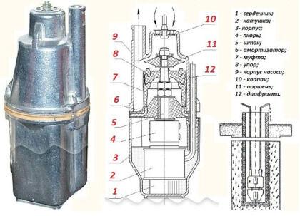 Составные части погружного вибрационного насосного устройства