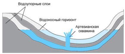 Строение слоев в артезианской скважине