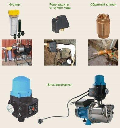 Узлы автоматики станции насосного оборудования