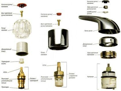 Составные части смесителей