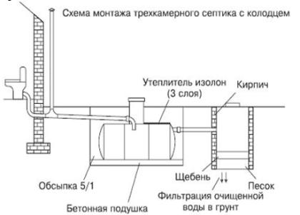 Вариант установки септика с дренажным колодцем