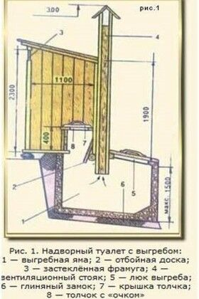 Естественная вентиляция канализации дачного туалета