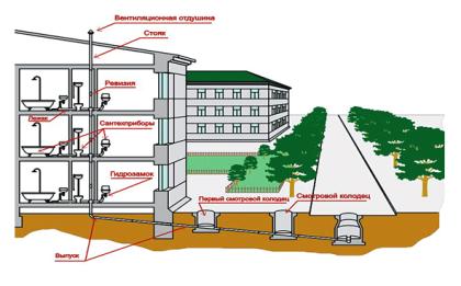 Общая схема канализационной сети многоквартирного дома