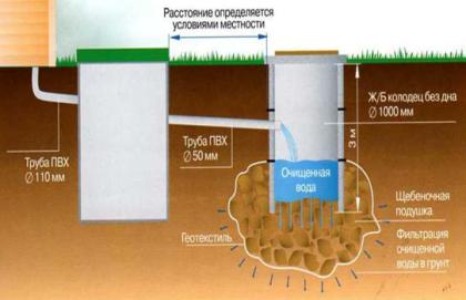 Одна из схем вывода канализационных стоков из дома