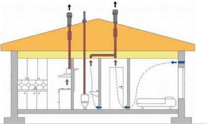 Расположение вентиляции в вертикальных стояках канализации