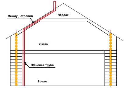 Расположение фановых вентиляционных труб в доме