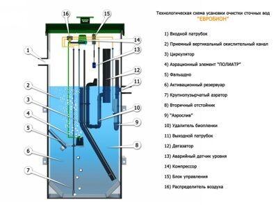 Схема септика Евробион