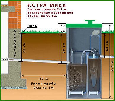 Соединение Астра миди с трубопроводами