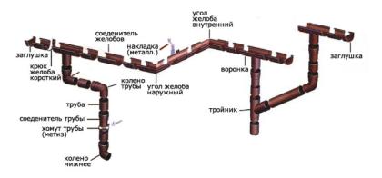 Составные части водосточной системы