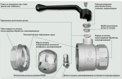 Составные части крана с шаровым механизмом