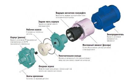 Составные части центробежного водяного насоса