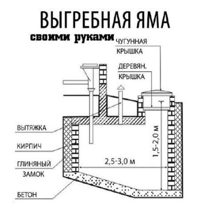 Схема выгребной ямы с вентиляцией