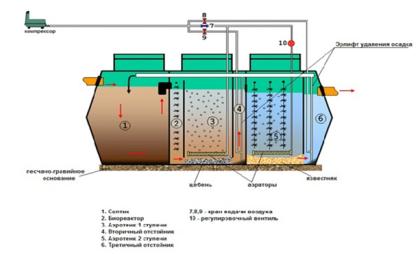 Схема очистки жидкости в септике «Лидер»