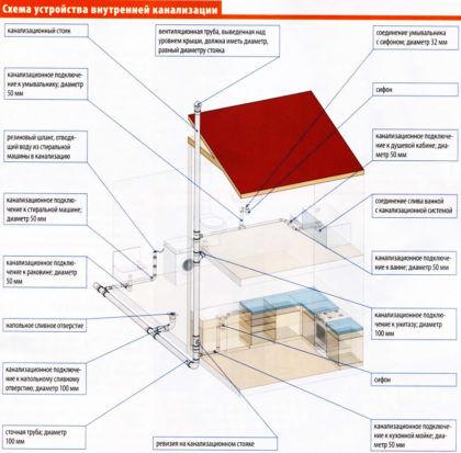 Схема устройства внутренней канализации