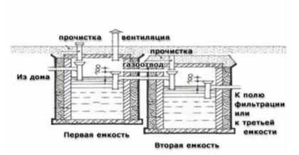 Устройство вентиляционной системы в септике