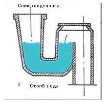 Гидрозатвор – место предотвращения засора канализации