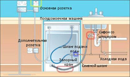 Схема монтажа посудомоечной машины