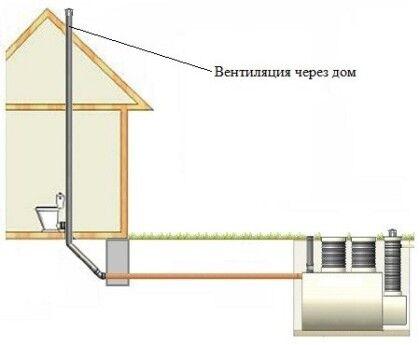 Внутренняя вентиляция канализации