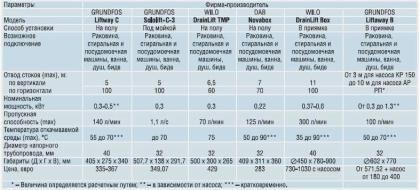 Сравнение насосов для горячих стоков