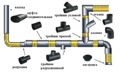 Вариант монтажа канализации