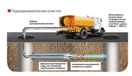 Машина для прочистки труб на базе грузового автомобиля-цистерны