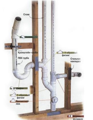 Монтаж пластиковых труб на кронштейны