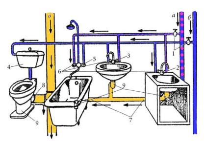 Принципиальная схема канализационной сети