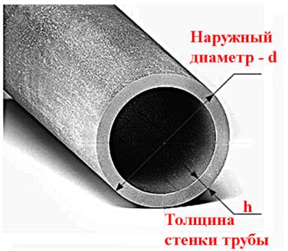 Соотношение наружного и внутреннего диаметра труб