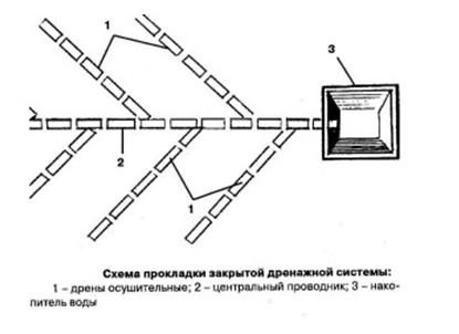 Схема прокладки закрытой дренажной системы