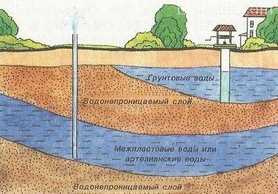 Запасы воды в песчаных грунтах практически неисчерпаемы