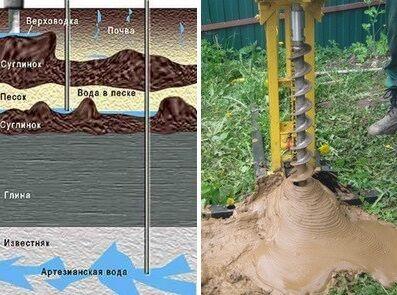 Стоимость бурения зависит от используемого оборудования и глубины шахты