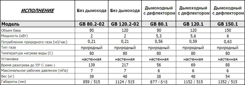 Газовые накопительные водонагреватели Hajdu
