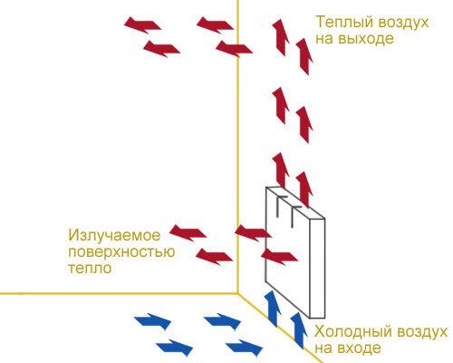 Как работает конвекторный обогреватель