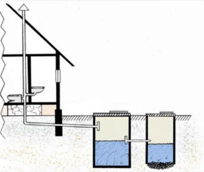 Монтаж канализационной фановой трубы в частном доме