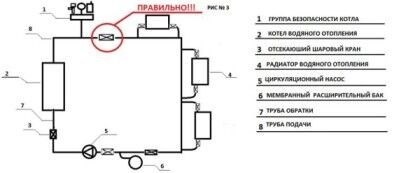 На этой схеме показано, как правильно устанавливать все элементы водяной отопительной системы