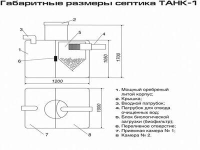 Размеры септика Танк 1