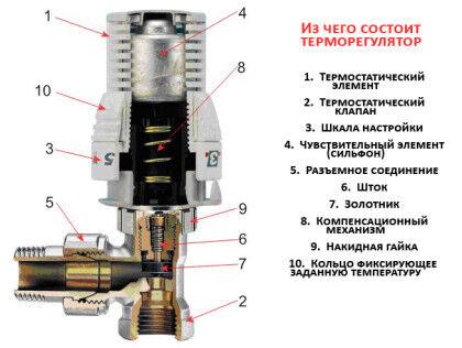 Регуляторы температуры для батарей
