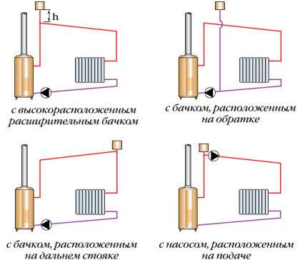 Рекомендуемые схемы расположения насоса и расширительного бачка