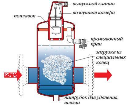 Сепаратор воздуха - аналог клапана Маевского