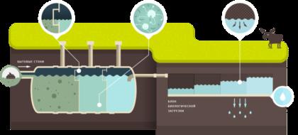 Схема переработки стока в септике с выводом слива в грунт