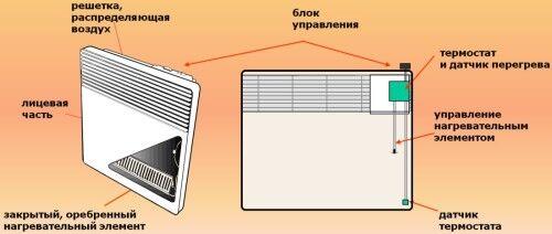 Схема устройства конвекторного обогревателя