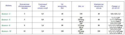 Характеристики и параметры ЛОС для домашнего использования